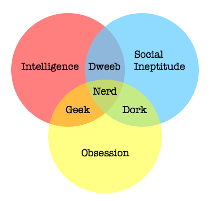 Difference between nerd and geek and dork yahoo dating