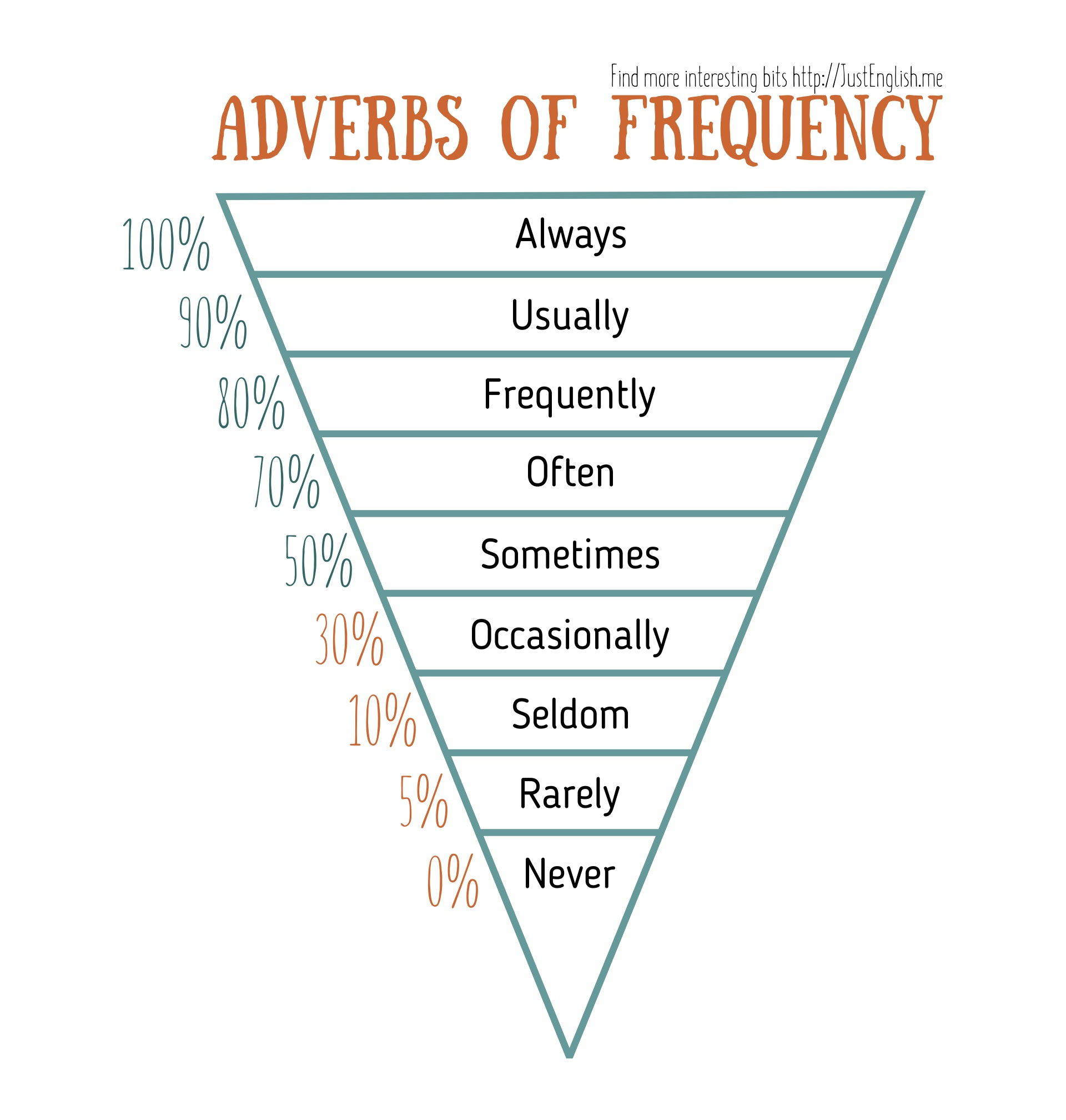 adverbs frequency chart just english